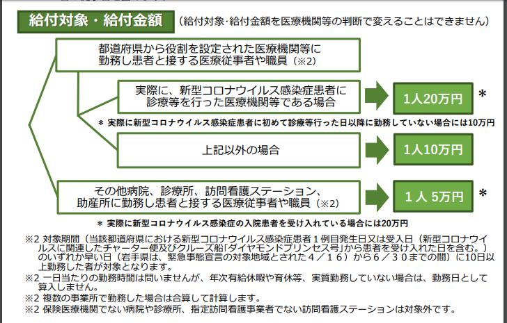 医療従事者への慰労金マニュアル